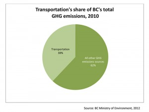Transportation's share of BC's total GHG emissions