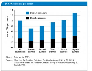 BC GHG emissions