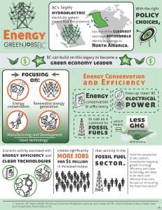 module 6 energy infographic