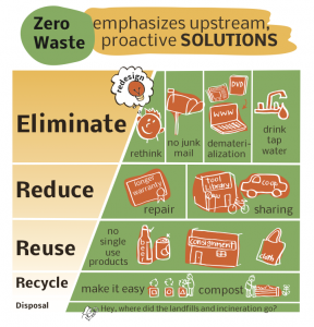 Zero waste emphasizes upstream, proactive solutions