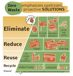 Zero waste emphasizes upstream, proactive solutions