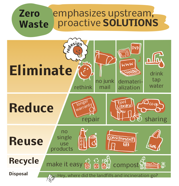 reduce waste examples 18427 usbdata